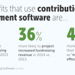 New Fundraising Study Provides Insights on Effective Technology Use
