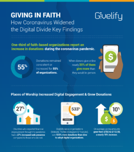 Giving in Faith Infographic Download
