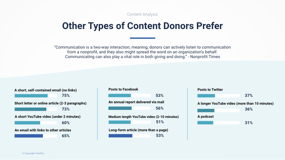 Other Types of Content Donors Prefer from Nonprofit Times