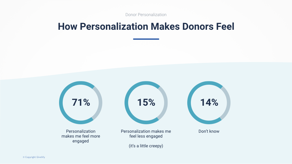 How Personalization Makes Donors Feel - 71% say personalization makes me feel more engaged